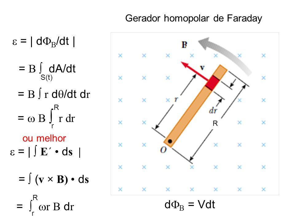 R = B r dr R r Gerador homopolar de Faraday = | d /dt | = B dA/dt = B r d /dt d r ou melhor = | E´ d s | = ( v × B) d s = r B d r R r S(t) d = Vdt