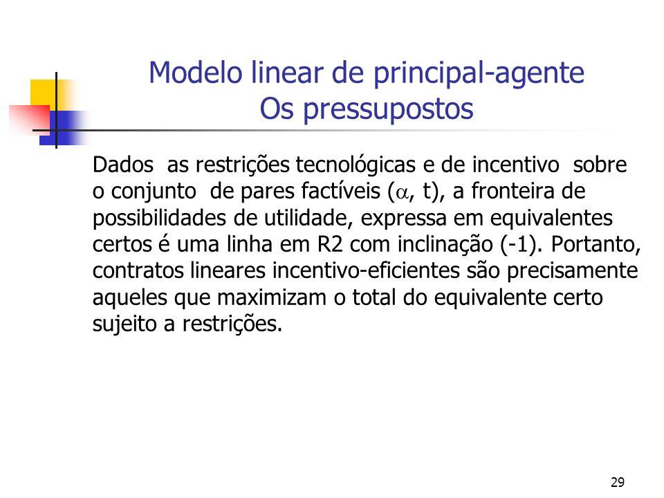 29 Modelo linear de principal-agente Os pressupostos Dados as restrições tecnológicas e de incentivo sobre o conjunto de pares factíveis (, t), a fronteira de possibilidades de utilidade, expressa em equivalentes certos é uma linha em R2 com inclinação (-1).