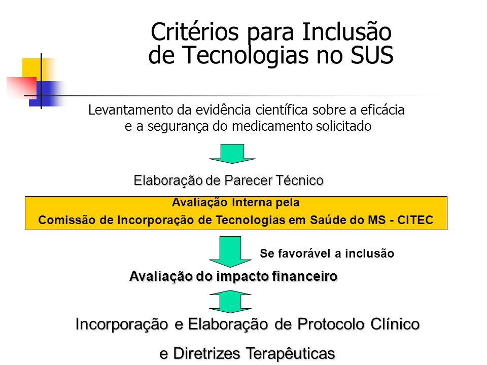 Critérios para Inclusão de Tecnologias no SUS Levantamento da evidência científica sobre a eficácia e a segurança do medicamento solicitado Elaboração