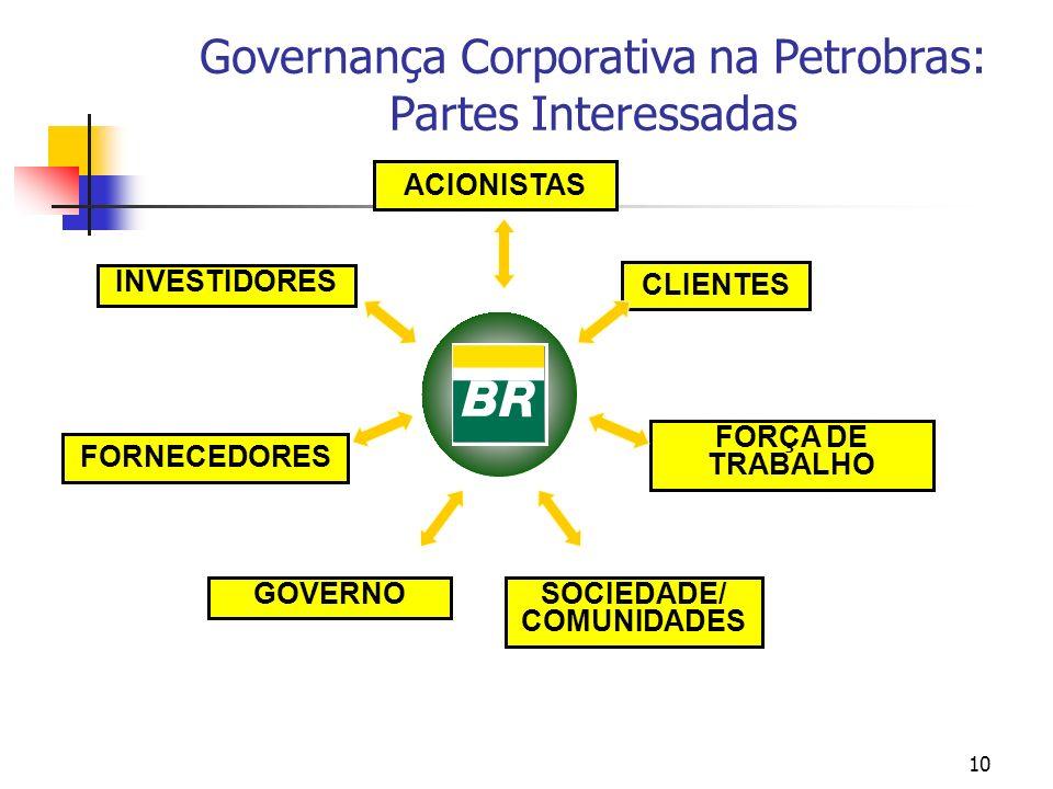 10 ACIONISTAS FORNECEDORES GOVERNO CLIENTES FORÇA DE TRABALHO SOCIEDADE/ COMUNIDADES INVESTIDORES Governança Corporativa na Petrobras: Partes Interess