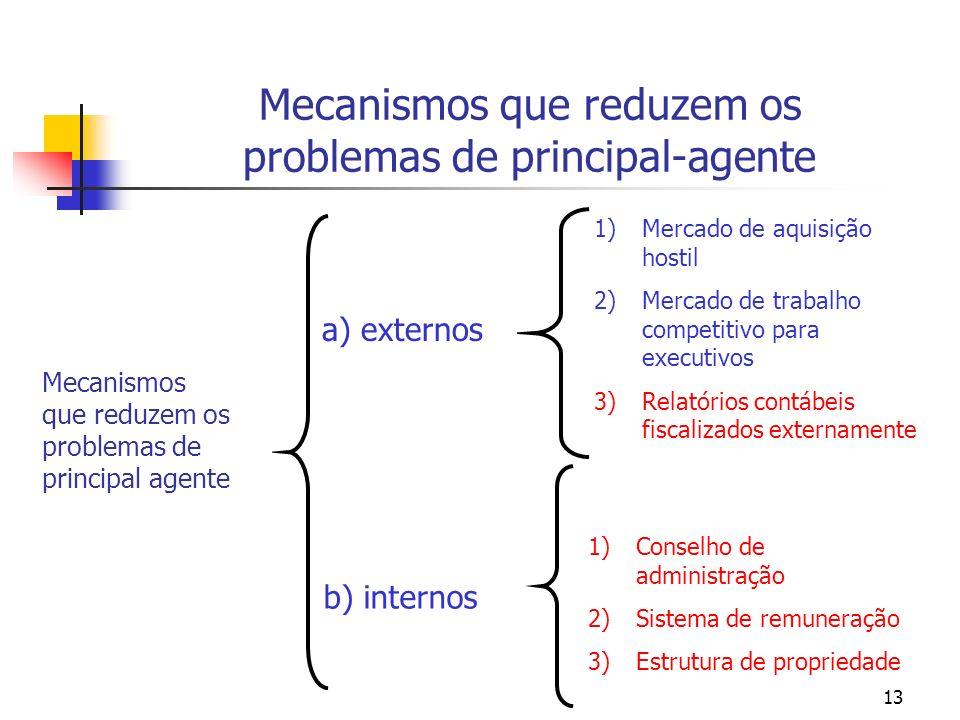 13 Mecanismos que reduzem os problemas de principal-agente Mecanismos que reduzem os problemas de principal agente a) externos b) internos 1)Mercado d