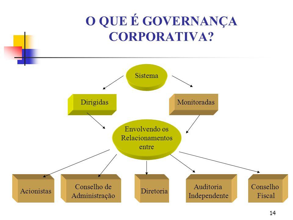14 O QUE É GOVERNANÇA CORPORATIVA? Sistema DirigidasMonitoradas Envolvendo os Relacionamentos entre Acionistas Conselho de Administração Diretoria Aud