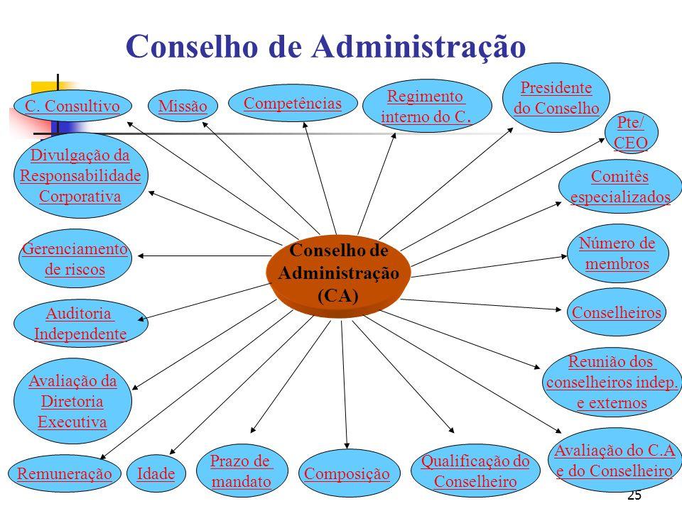 25 Conselho de Administração Conselho de Administração (CA) C. ConsultivoMissão Competências Reunião dos conselheiros indep. e externos Regimento inte