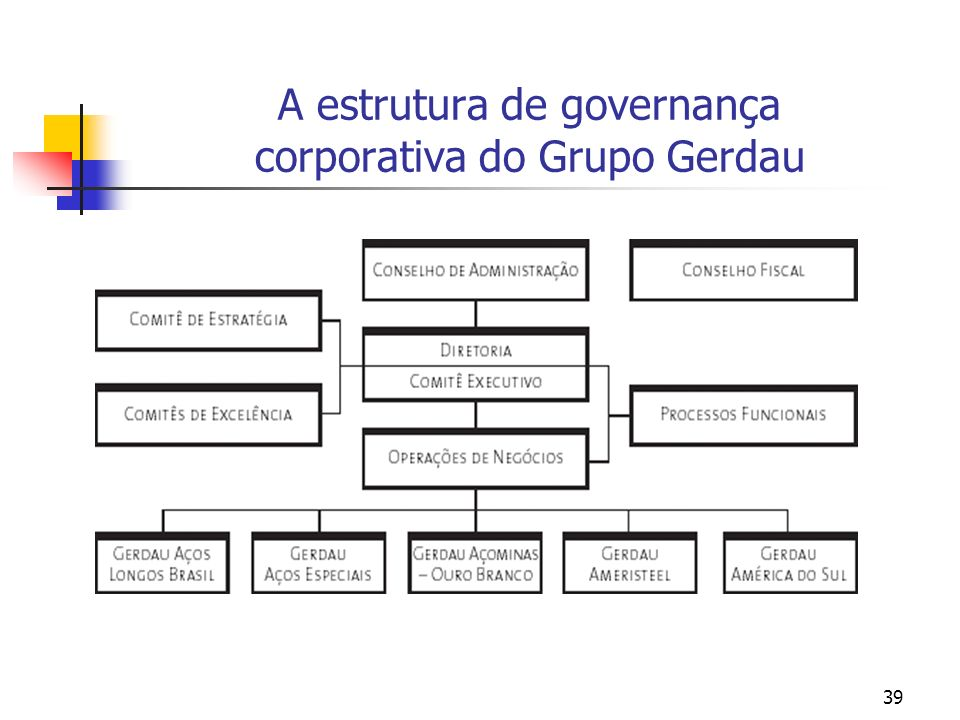 39 A estrutura de governança corporativa do Grupo Gerdau