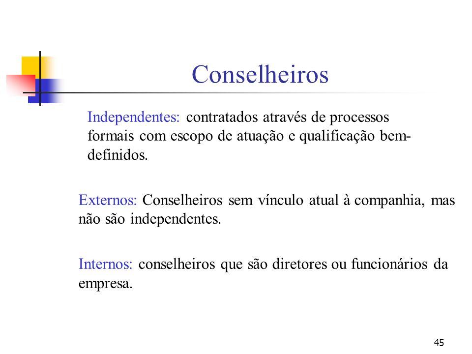 45 Conselheiros Independentes: contratados através de processos formais com escopo de atuação e qualificação bem- definidos. Externos: Conselheiros se