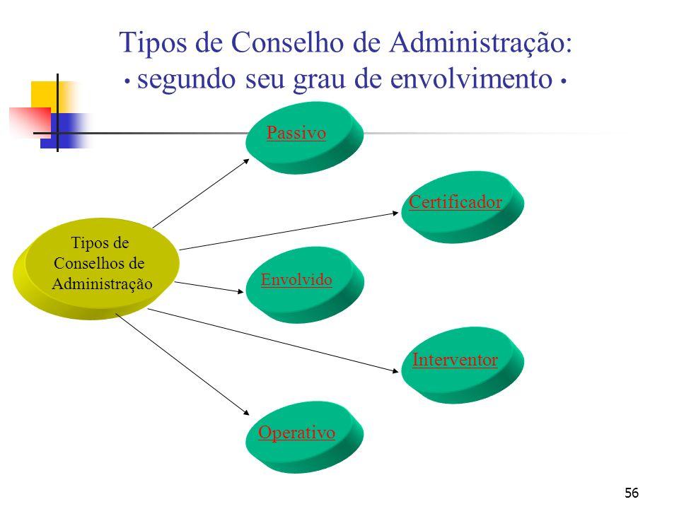 56 Tipos de Conselho de Administração: segundo seu grau de envolvimento Tipos de Conselhos de Administração Passivo Certificador Envolvido Interventor