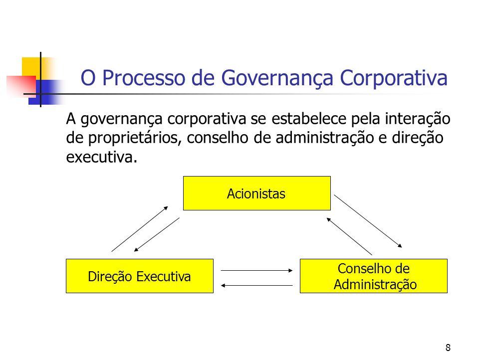8 O Processo de Governança Corporativa A governança corporativa se estabelece pela interação de proprietários, conselho de administração e direção exe