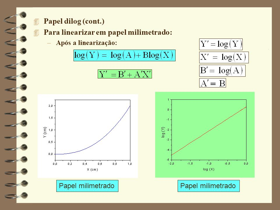 4 Papel dilog (cont.) 4 Para linearizar em papel milimetrado: –Após a linearização: Papel milimetrado