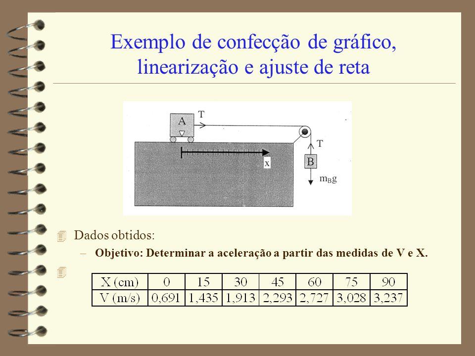 Exemplo de confecção de gráfico, linearização e ajuste de reta 4 Dados obtidos: –Objetivo: Determinar a aceleração a partir das medidas de V e X. 4