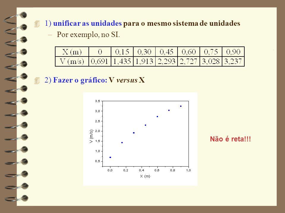 4 1) unificar as unidades para o mesmo sistema de unidades –Por exemplo, no SI. 4 2) Fazer o gráfico: V versus X Não é reta!!!