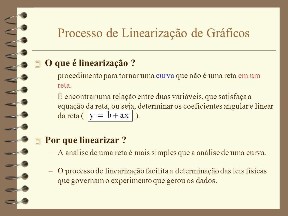 Processo de Linearização de Gráficos 4 O que é linearização ? –procedimento para tornar uma curva que não é uma reta em um reta. –É encontrar uma rela