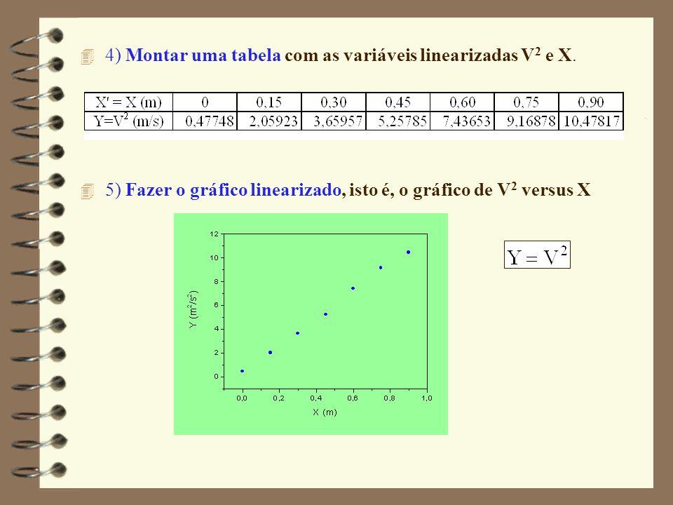 4 4) Montar uma tabela com as variáveis linearizadas V 2 e X. 4 5) Fazer o gráfico linearizado, isto é, o gráfico de V 2 versus X