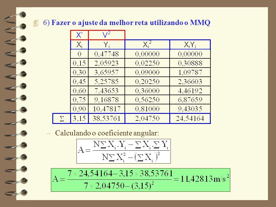 4 6) Fazer o ajuste da melhor reta utilizando o MMQ –Calculando o coeficiente angular:
