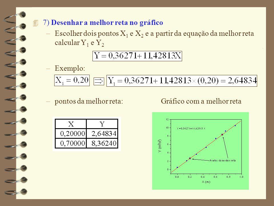 4 7) Desenhar a melhor reta no gráfico –Escolher dois pontos X 1 e X 2 e a partir da equação da melhor reta calcular Y 1 e Y 2 –Exemplo: –pontos da me