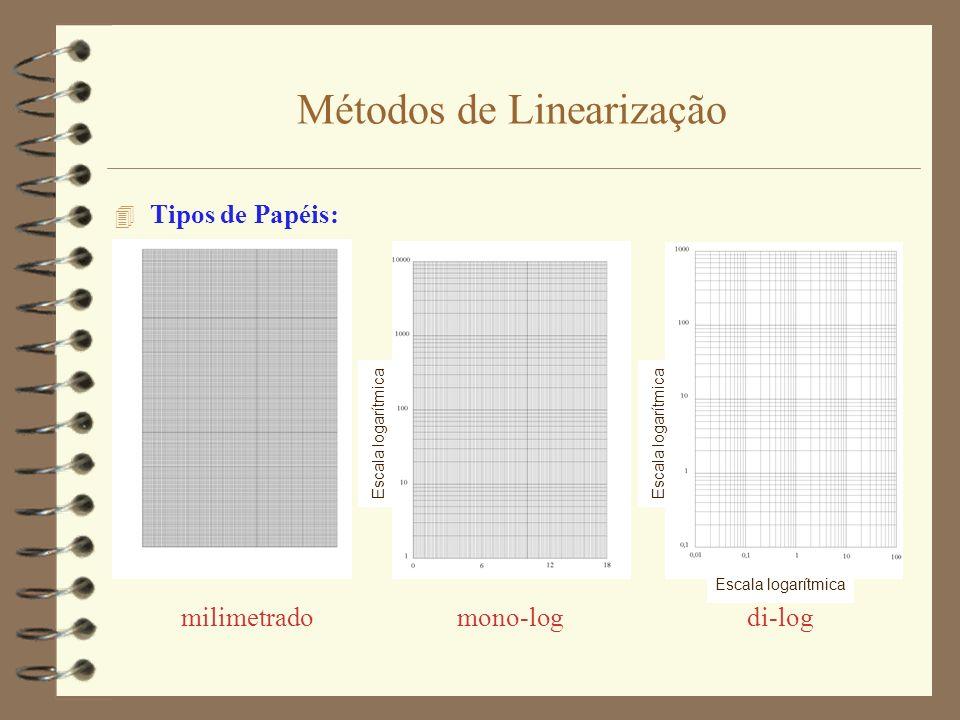 Métodos de Linearização 4 Tipos de Papéis: milimetrado mono-log di-log Escala logarítmica