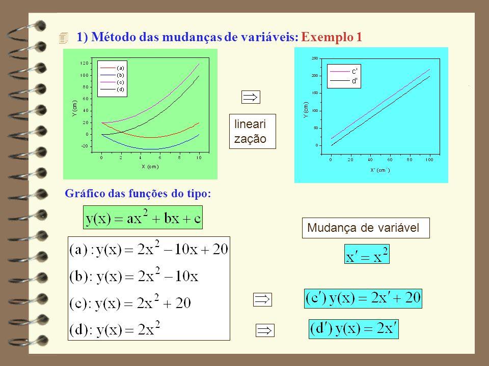 4 3) Fazer a linearização (cont): –Comparar com a equação da reta e fazer a mudança de variável.