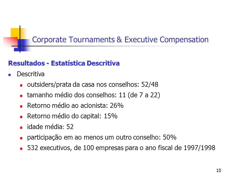 10 Corporate Tournaments & Executive Compensation Resultados - Estatística Descritiva Descritiva outsiders/prata da casa nos conselhos: 52/48 tamanho médio dos conselhos: 11 (de 7 a 22) Retorno médio ao acionista: 26% Retorno médio do capital: 15% idade média : 52 participação em ao menos um outro conselho: 50% 532 executivos, de 100 empresas para o ano fiscal de 1997/1998