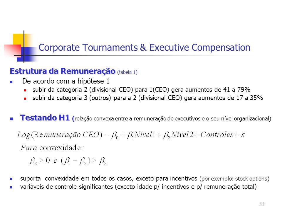 11 Corporate Tournaments & Executive Compensation Estrutura da Remuneração Estrutura da Remuneração (tabela 1) De acordo com a hipótese 1 subir da categoria 2 (divisional CEO) para 1(CEO) gera aumentos de 41 a 79% subir da categoria 3 (outros) para a 2 (divisional CEO) gera aumentos de 17 a 35% Testando H1 ( Testando H1 (relação convexa entre a remuneração de executivos e o seu nível organizacional) suporta convexidade em todos os casos, exceto para incentivos (por exemplo: stock options) variáveis de controle significantes (exceto idade p/ incentivos e p/ remuneração total)