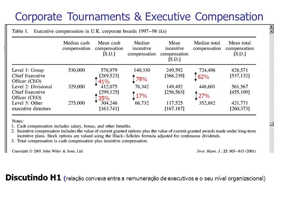 12 62% 27% Discutindo H1 ( Discutindo H1 (relação convexa entre a remuneração de executivos e o seu nível organizacional) Corporate Tournaments & Executive Compensation 41% 79% 17% 35%