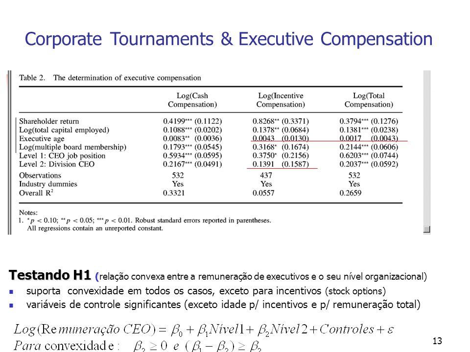 13 Testando H1 ( Testando H1 (relação convexa entre a remuneração de executivos e o seu nível organizacional) suporta convexidade em todos os casos, e
