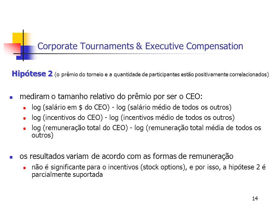 14 Corporate Tournaments & Executive Compensation Hipótese 2 Hipótese 2 (o prêmio do torneio e a quantidade de participantes estão positivamente corre