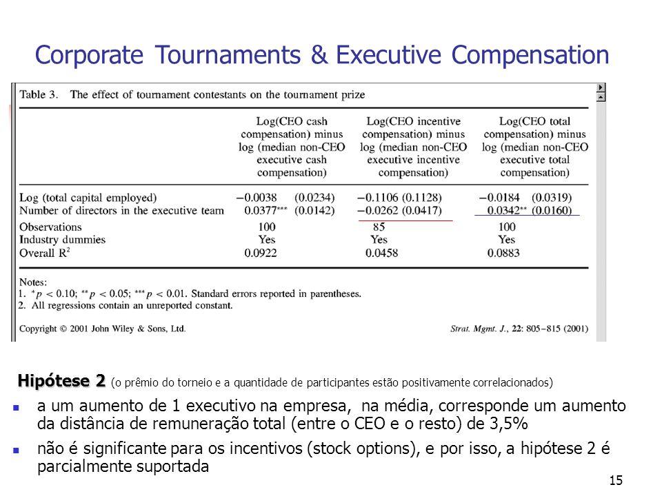 15 Corporate Tournaments & Executive Compensation Hipótese 2 Hipótese 2 (o prêmio do torneio e a quantidade de participantes estão positivamente correlacionados) a um aumento de 1 executivo na empresa, na média, corresponde um aumento da distância de remuneração total (entre o CEO e o resto) de 3,5% não é significante para os incentivos (stock options), e por isso, a hipótese 2 é parcialmente suportada