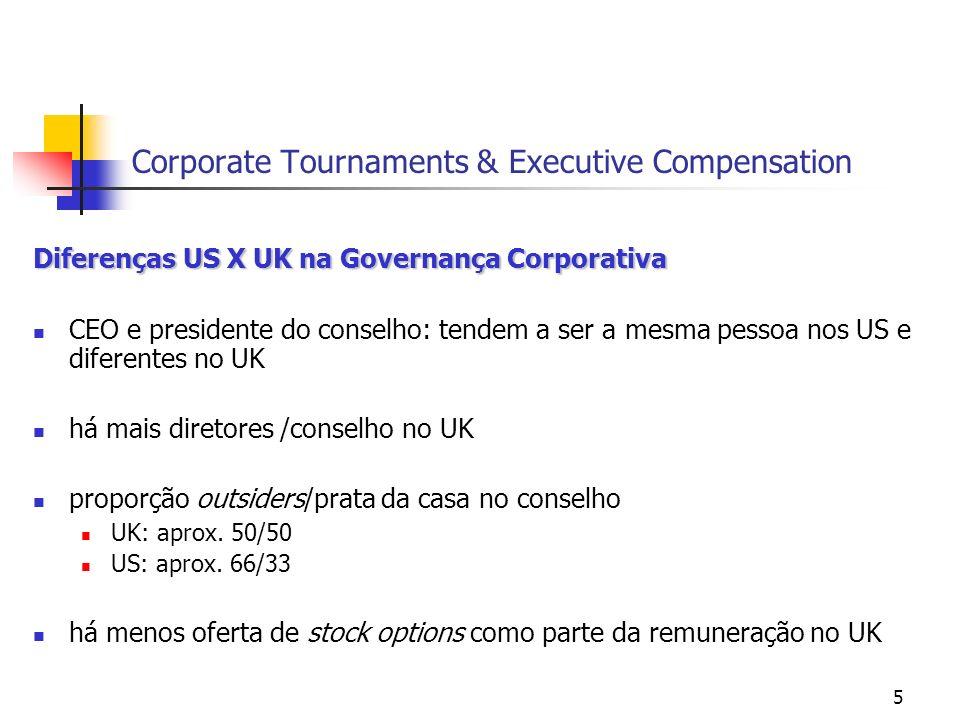 5 Corporate Tournaments & Executive Compensation Diferenças US X UK na Governança Corporativa CEO e presidente do conselho: tendem a ser a mesma pessoa nos US e diferentes no UK há mais diretores /conselho no UK proporção outsiders/prata da casa no conselho UK: aprox.