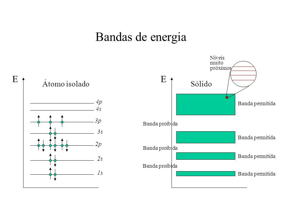 Bandas de energia E 1s 2p 3p 4s 4p Átomo isolado 2s 3s E Sólido Banda permitida Banda proibida Banda permitida Banda proibida Níveis muito próximos