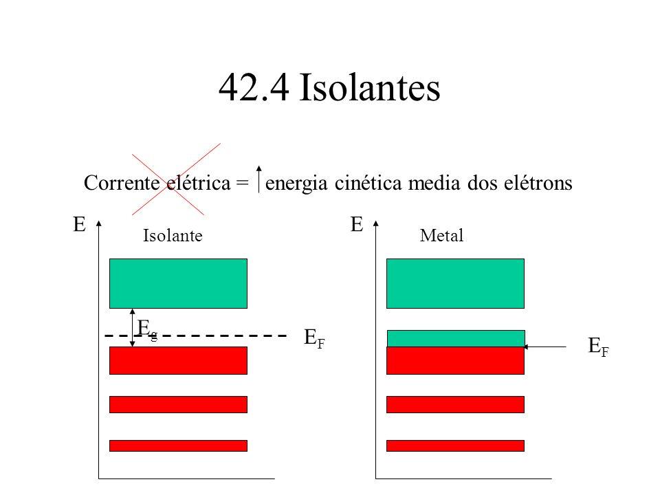 42.4 Isolantes Corrente elétrica = energia cinética media dos elétrons E Isolante EFEF E Metal EFEF EgEg