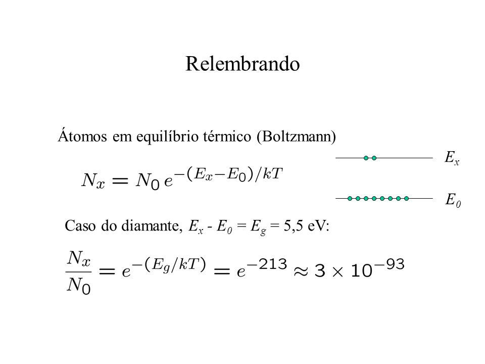 Relembrando Átomos em equilíbrio térmico (Boltzmann) ExEx E0E0 Caso do diamante, E x - E 0 = E g = 5,5 eV: