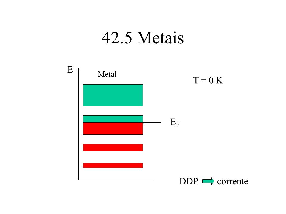 42.5 Metais E Metal EFEF T = 0 K DDP corrente