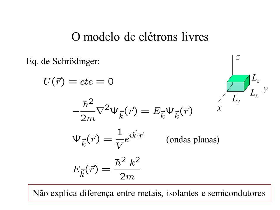 O modelo de elétrons livres x y z LyLy LxLx LzLz Eq. de Schrödinger: (ondas planas) Não explica diferença entre metais, isolantes e semicondutores