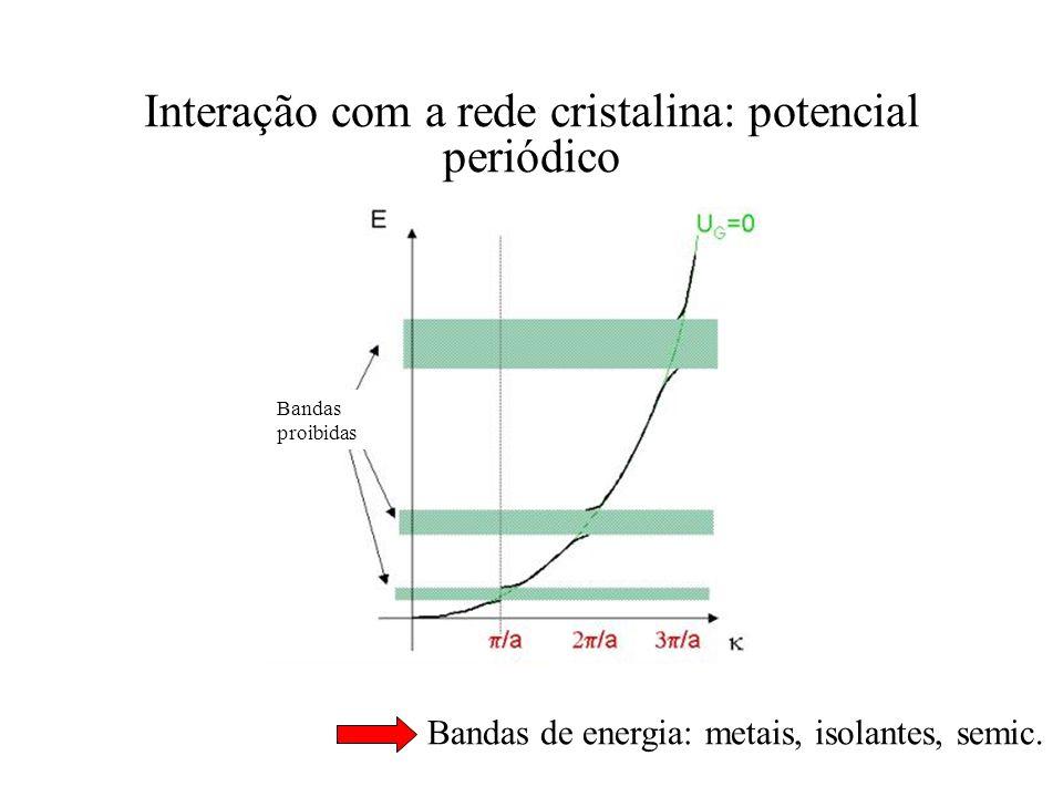 Interação com a rede cristalina: potencial periódico Bandas de energia: metais, isolantes, semic. Bandas proibidas