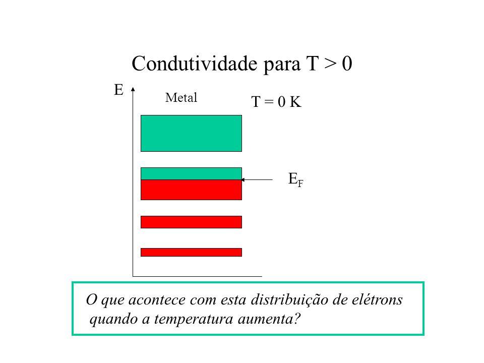 Condutividade para T > 0 O que acontece com esta distribuição de elétrons quando a temperatura aumenta? E Metal EFEF T = 0 K