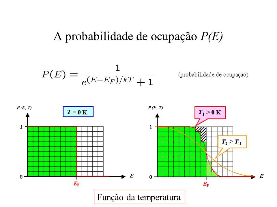 1 P (E, T) A probabilidade de ocupação P(E) (probabilidade de ocupação) Função da temperatura