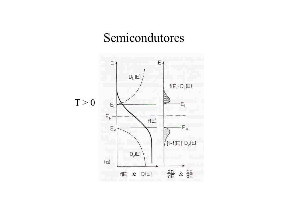 Semicondutores & & T > 0