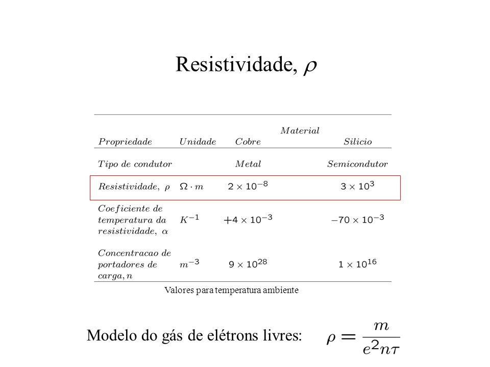 Resistividade, Valores para temperatura ambiente Modelo do gás de elétrons livres: