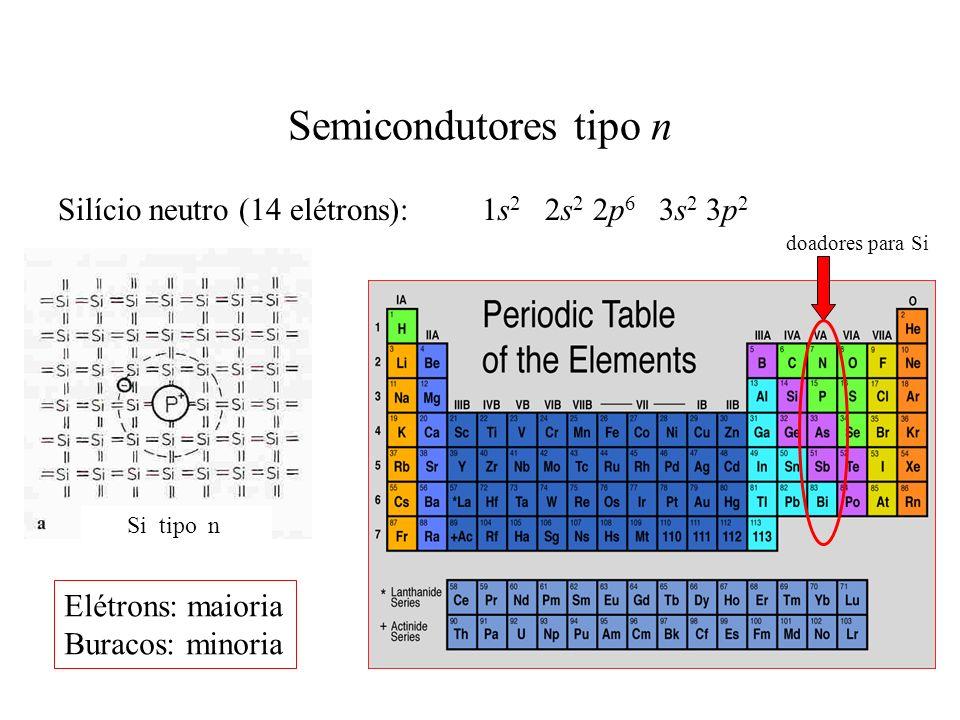 Semicondutores tipo n Si tipo n Silício neutro (14 elétrons): 1s 2 2s 2 2p 6 3s 2 3p 2 doadores para Si Elétrons: maioria Buracos: minoria