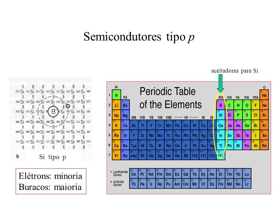 Semicondutores tipo p Si tipo p aceitadores para Si Elétrons: minoria Buracos: maioria