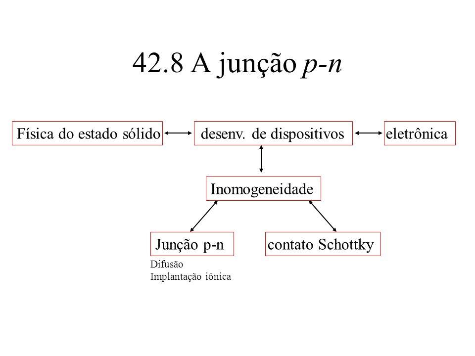 42.8 A junção p-n Física do estado sólido desenv. de dispositivos eletrônica Inomogeneidade Junção p-n contato Schottky Difusão Implantação iônica