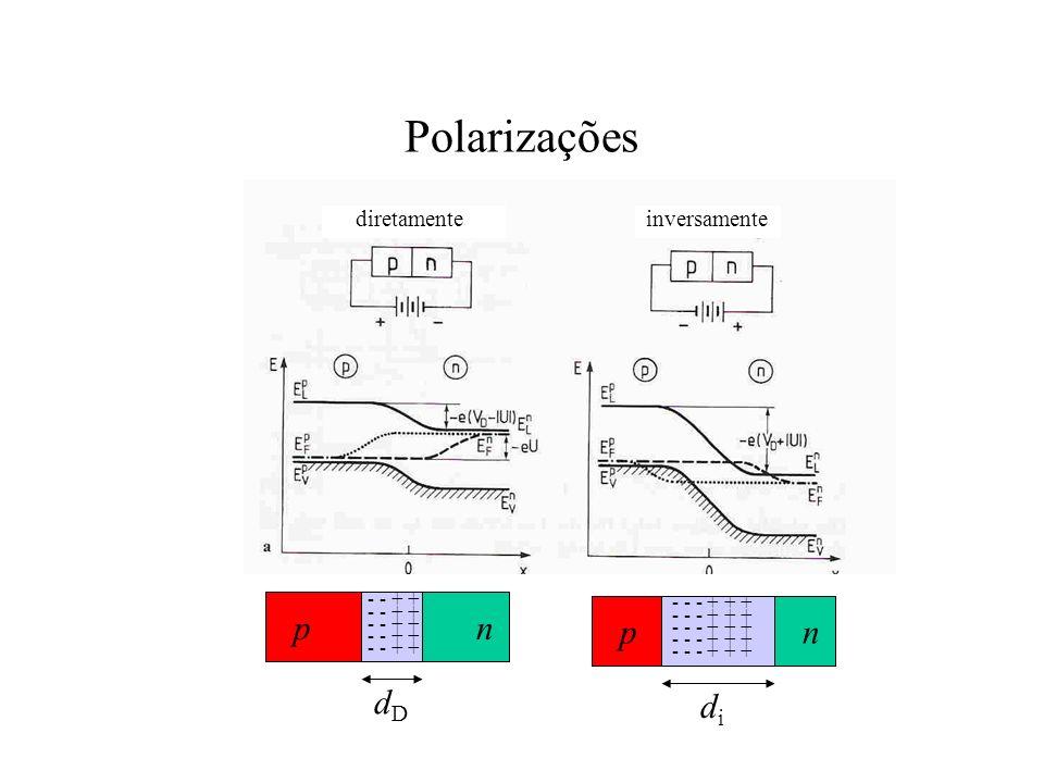 Polarizações inversamente diretamente pn - - + + dDdD pn - - - + + + didi