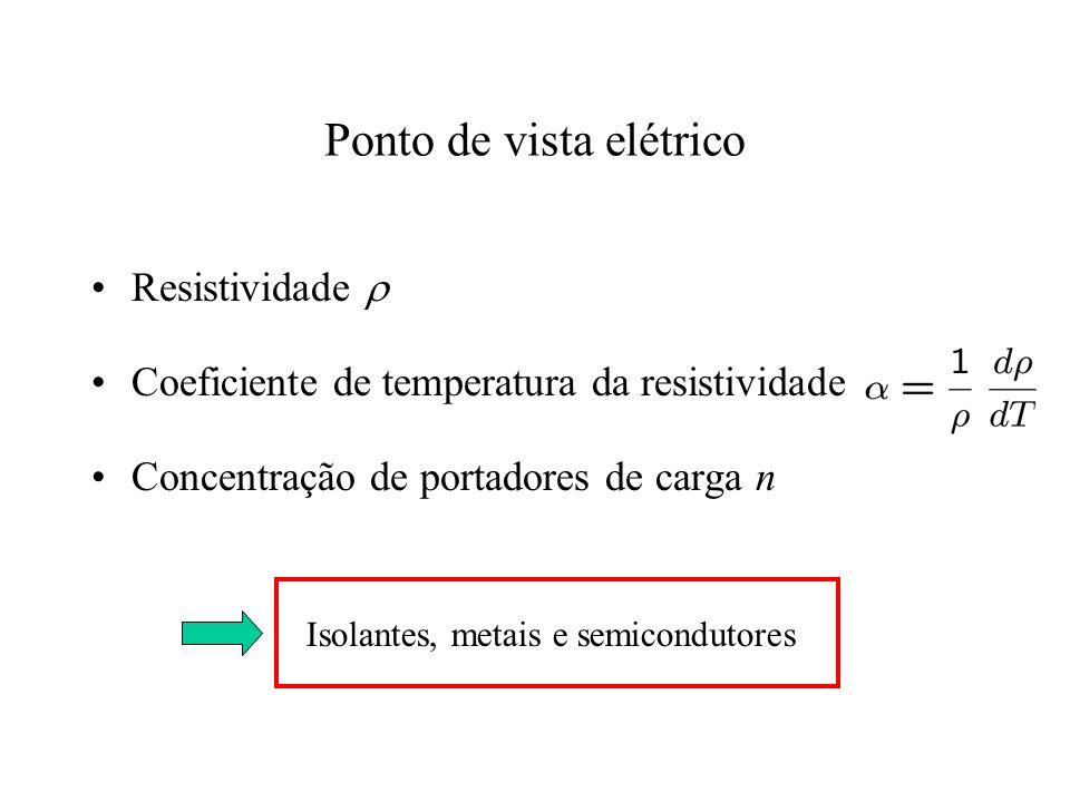 Ponto de vista elétrico Resistividade Coeficiente de temperatura da resistividade Concentração de portadores de carga n Isolantes, metais e semicondut