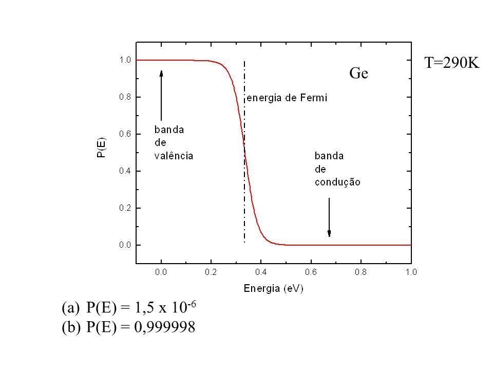 Ge T=290K (a)P(E) = 1,5 x 10 -6 (b)P(E) = 0,999998