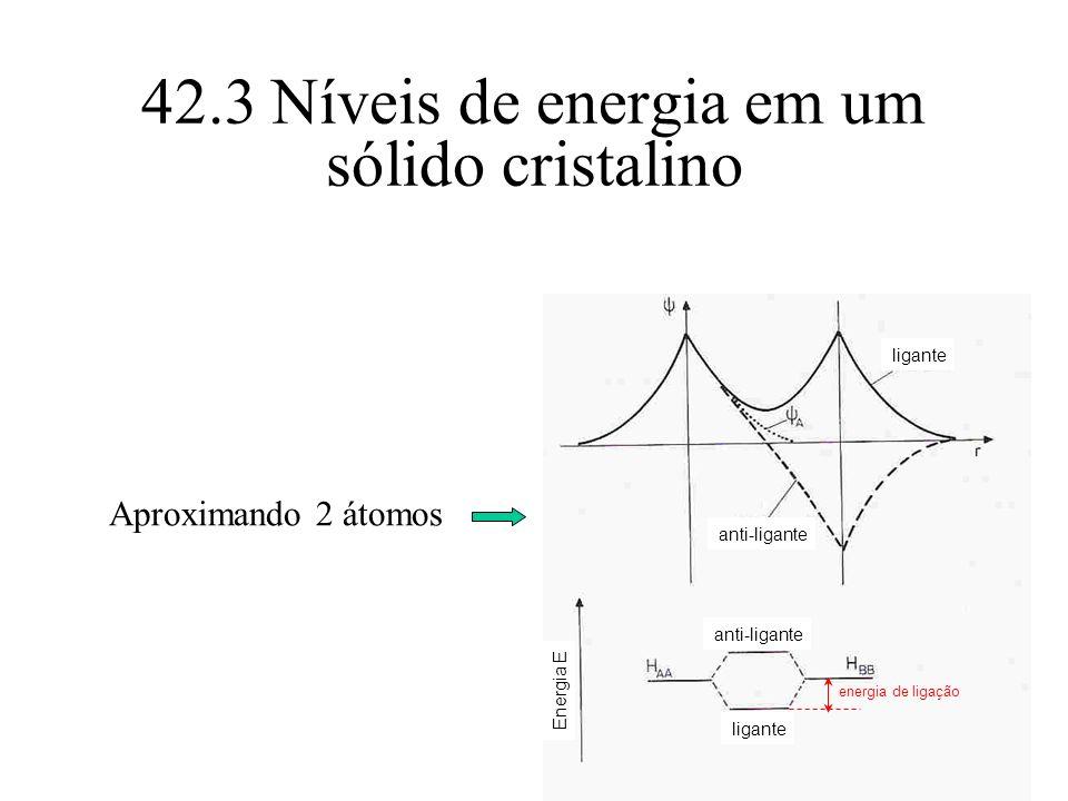 42.3 Níveis de energia em um sólido cristalino ligante anti-ligante ligante Energia E energia de ligação Aproximando 2 átomos