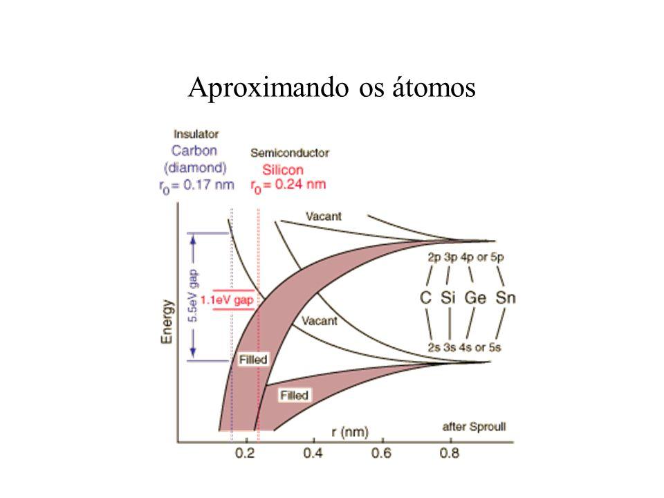 Semicondutores T > 0