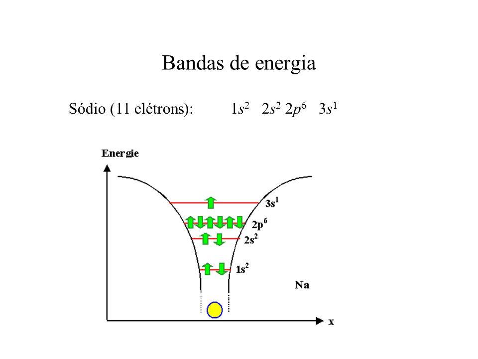 Semicondutores T > 0 T = 0