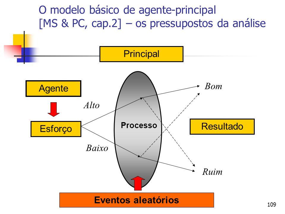 109 Agente Resultado Principal Processo Esforço Alto Baixo Bom Ruim Eventos aleatórios O modelo básico de agente-principal [MS & PC, cap.2] – os press