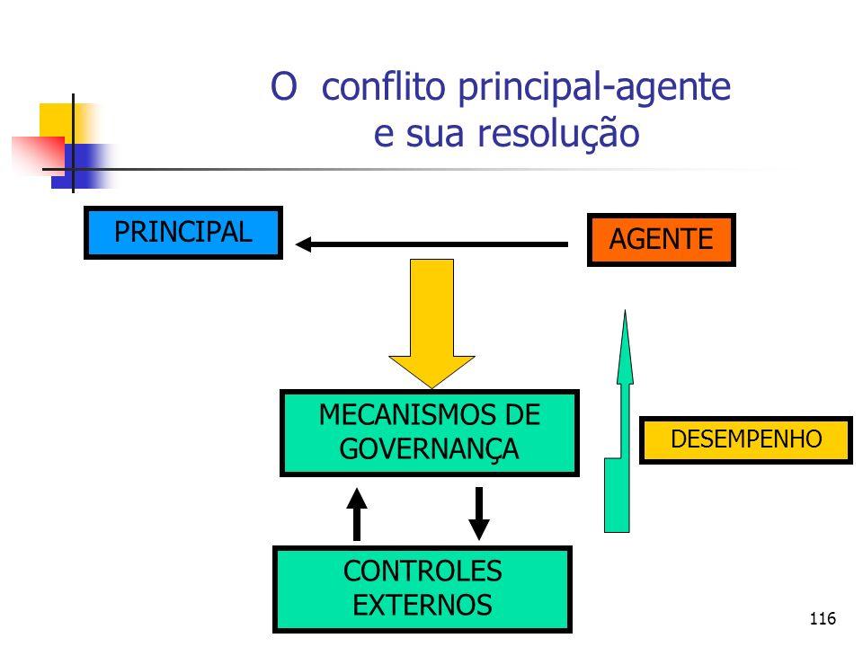 116 O conflito principal-agente e sua resolução PRINCIPAL AGENTE MECANISMOS DE GOVERNANÇA CONTROLES EXTERNOS DESEMPENHO
