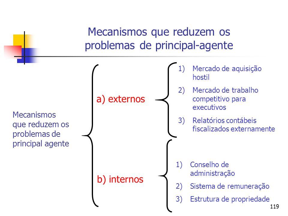 119 Mecanismos que reduzem os problemas de principal-agente Mecanismos que reduzem os problemas de principal agente a) externos b) internos 1)Mercado