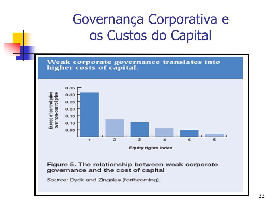 33 Governança Corporativa e os Custos do Capital